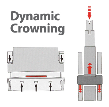 Dynamic Crowning