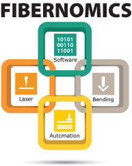 Fibernomics graphic with software, laser, bending and automation