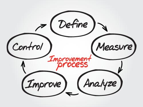 Continuous improvement process... define, measure, analyze, improve, control